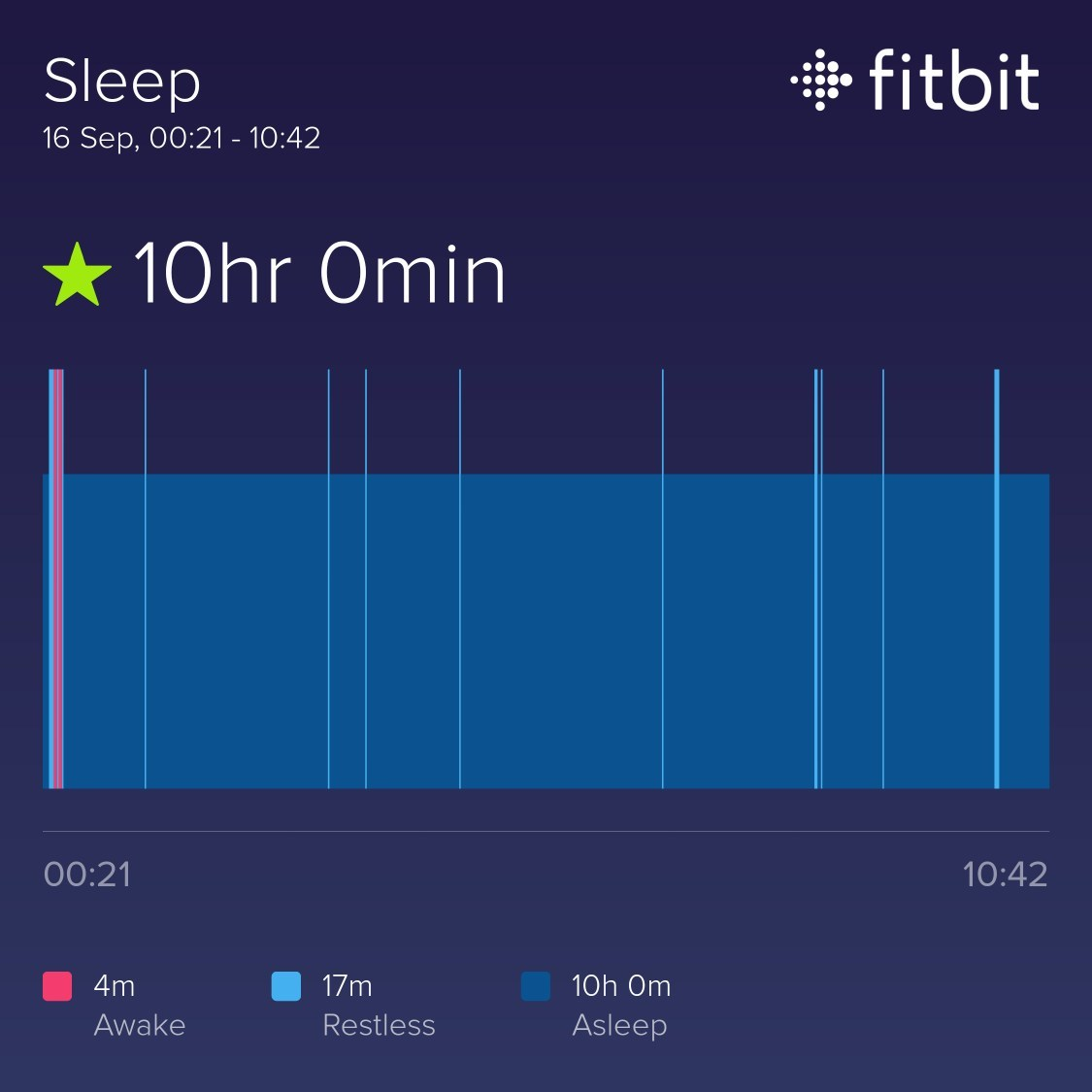 A fitbit sleep screen, showing 10 hours and 0 minutes of sleep on September 16th.